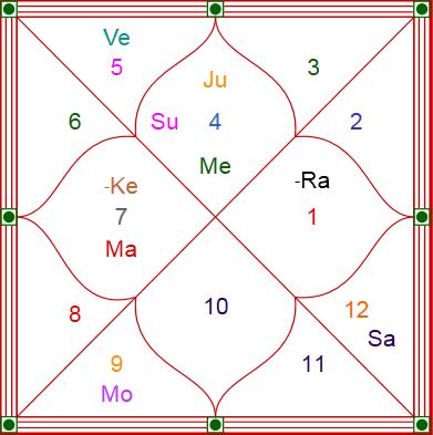 Gurmeet Horoscope